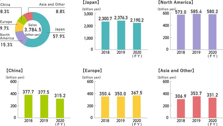 Sales by Region