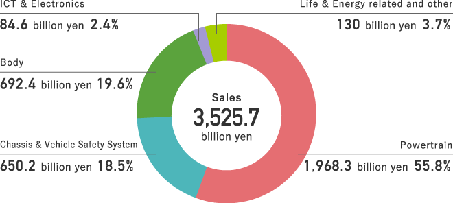 Consolidated Sales Breakdown by Product