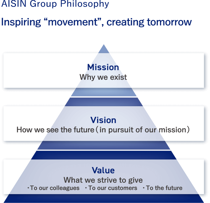 "AISIN Group Philosophy Inspiring ""movement"", creating tomorrow"