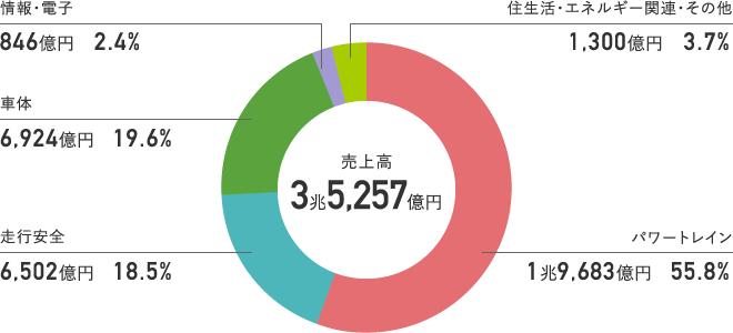 連結VC別売上割合(2020年度)